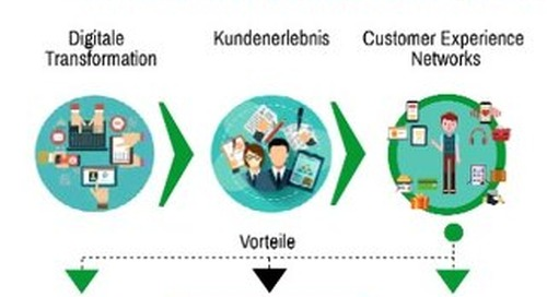 Der Aufbau von Customer Experience Networks: IDC Infografik, sponsored by Axway