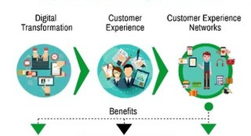 The rise of customer experience networks: an IDC infographic sponsored by Axway