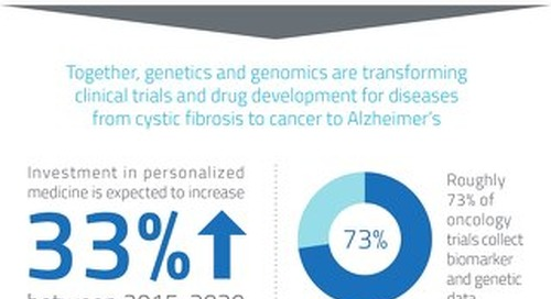 Infographic: Genetics and Genomics in Clinical Research