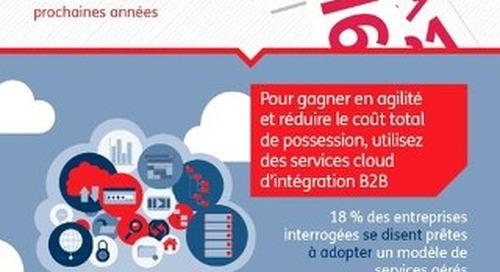 La Réussite De L'Entreprise Digitale Repose Sur Une Stratégie D'Intégration B2B Holistique Et Agile