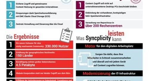 SIEMENS + Syncplicity = Der Digitale Arbeitsplatz der Zukunft