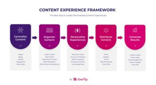 Content Experience Framework