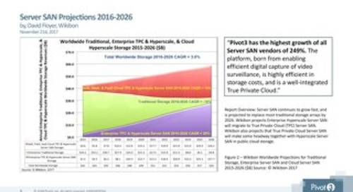 [Report] Wikibon Server SAN Projections 2016-2026 - Pivot3