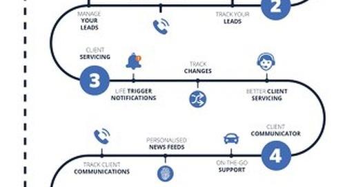 Advisor Console Infographic