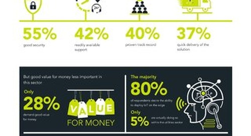 Infographic: Vanson Bourne Research on Utilities & the IoT