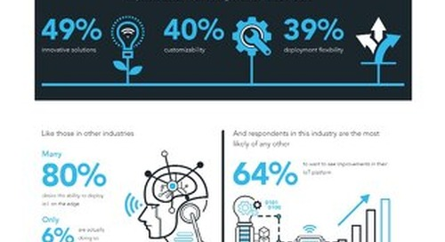 Infographic: Vanson Bourne Research on Energy & Natural Resources & the IoT