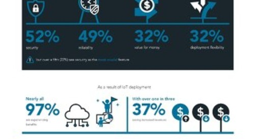 Infographic: Vanson Bourne Research on Discrete Manufacturing & the IoT