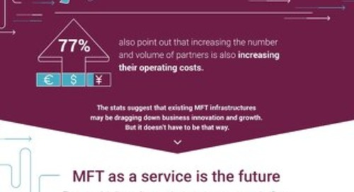 Digital business is a game-changer. And MFT can still be the MVP.