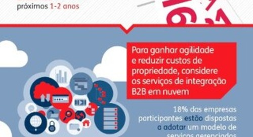 O sucesso do Digital Business depende de uma estratégia de integração B2B ágil e holística