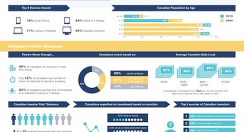 Looking Toward the 2025 Canadian Investor - Infographic by Univeris