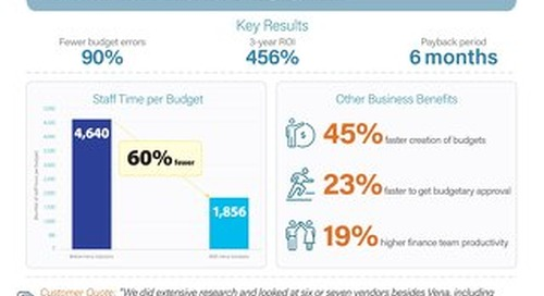 IDC Infographic: The Value of Vena for Budgeting & Planning