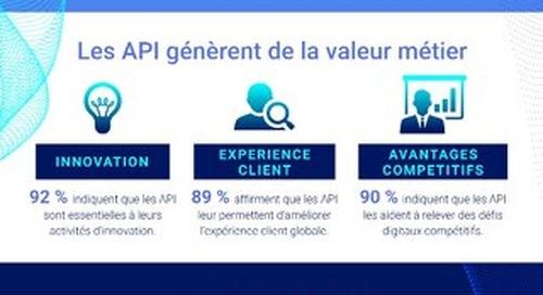 API: les clés de l'IT moderne et de la réussite digitale
