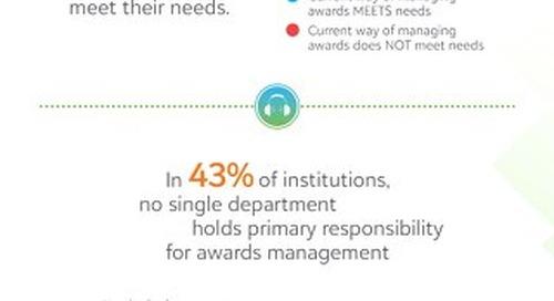 Infographic: Scholarship and Stewardship Survey 2019
