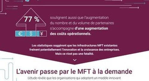 A TRANSFORMATION DIGITALE CHANGE L'ENTREPRISE. Mais le rôle du MFT (Gestion des Transferts de Fichiers) reste clé