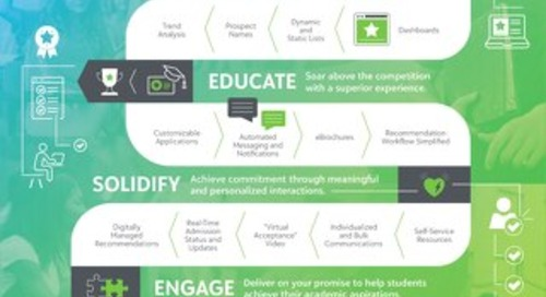 Infographic: Digitally Transform the Engagement Life Cycle