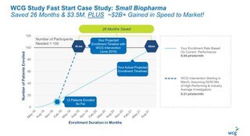 Study Fast Start Case Study: Small Biopharma