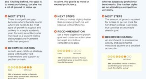 MAP Suite Student Goal Setting Infographic