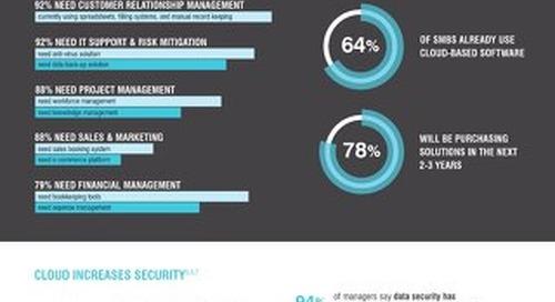 Benefits of Cloud ERP Infographic