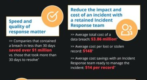 Incident response infographic