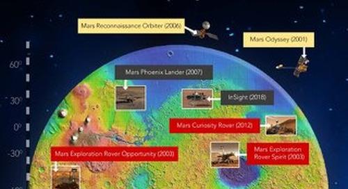 Wind River Mars Missions