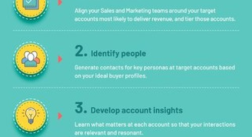 [Infographic] The 7 ABM Processes  |  Engagio