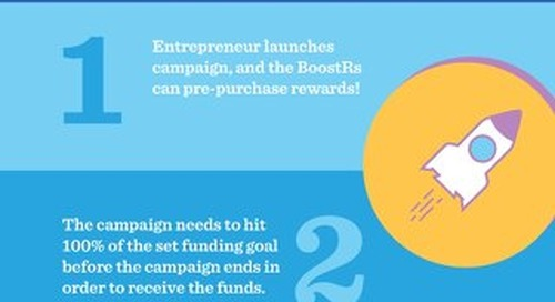 How does crowdfunding work [Infographic]