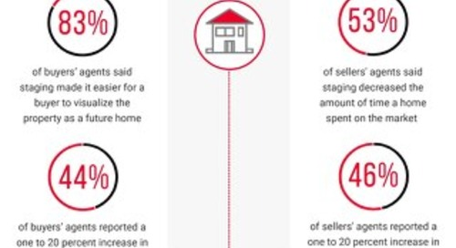 Can Home Staging Make or Break a Sale?