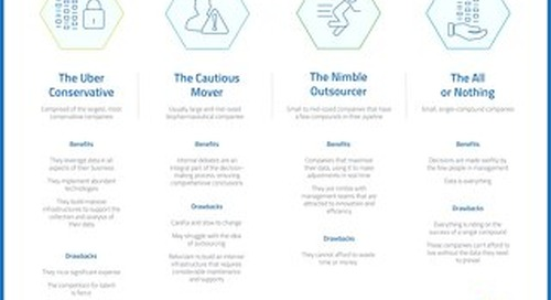 The 4 Data-Driven Archetypes