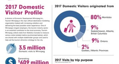 Winnipeg Visitor Profile 2017