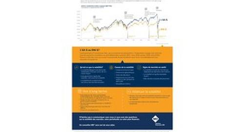 Remettre la volatilité des marchés en perspective