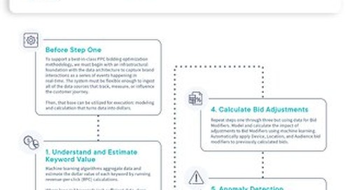 Machine Learning Powered PPC Optimization [Infographic]