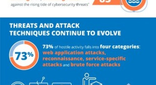 Infographic - Global Threat Intelligence Report 2019