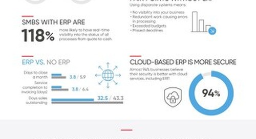 What is ERP Infographic