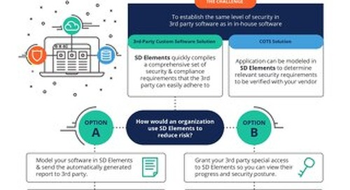 SD Elements Minimizes Security Risks in Software Built by 3rd Party Developers