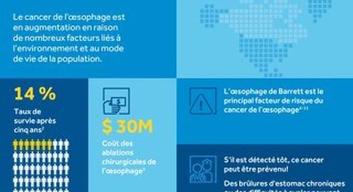 Cancer de l'oesophage - Les faits