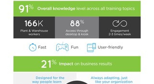 Increase Frontline Performance with Microlearning