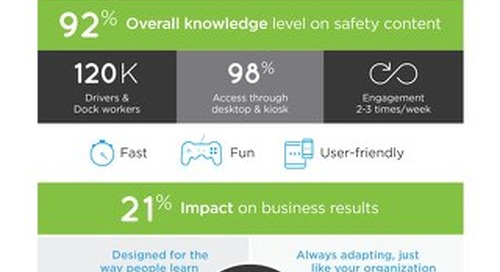 Safety Impact Infographic
