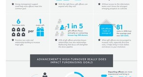Infographic: How Gift Officer Management Impacts Fundraising Goals