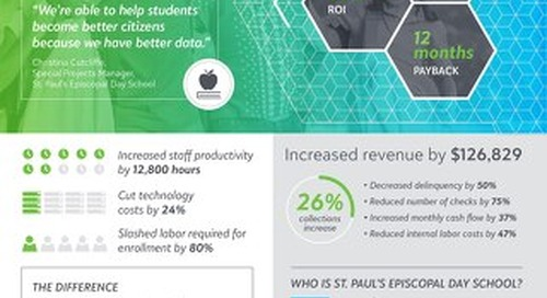 Total Economic Impact of Blackbaud's Cloud Solution for K–12 Small Schools