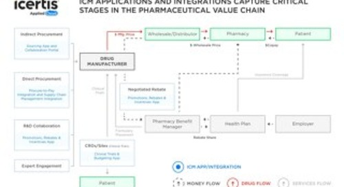 Infographic | How ICM Plugs Into the Pharma Value Chain