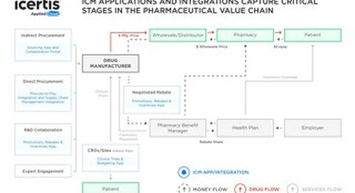 Infographic   How ICM Plugs Into the Pharma Value Chain