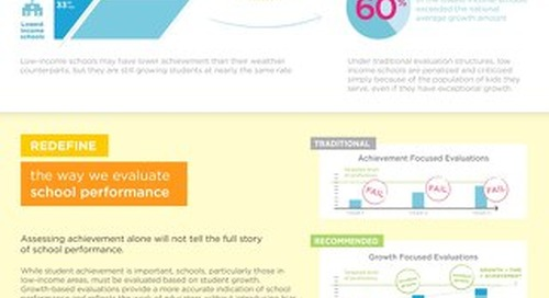Rethink the relationship between poverty + school performance infographic