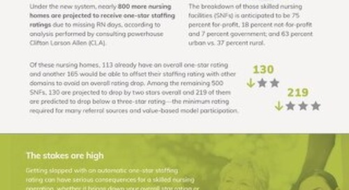How New Staffing Rules Will Impact Your Star Rating