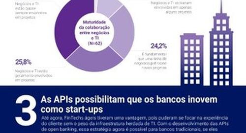 5 motivos para inovar em Open Banking