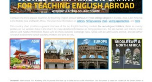 No Degree Teaching Abroad Country Chart