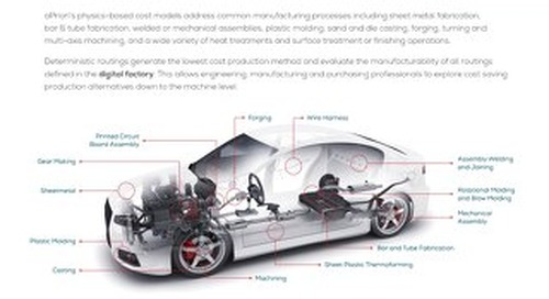 Automotive Manufacturing Cost Models Datasheet