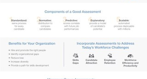 ManpowerGroup Assessment Infographic