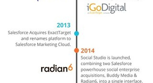 A Brief History of Salesforce Marketing Cloud