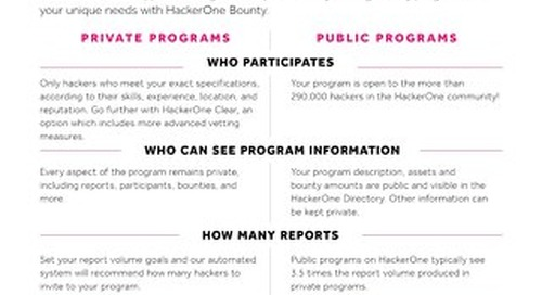 HackerOne Private and Public bounty Program Brief