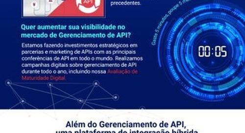 Gerenciamento de API: Você tem o parceiro estratégico certo?